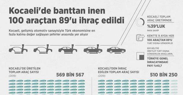 Kocaeli'de banttan inen 100 araçtan 89'u ihraç edildi