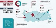 Mart ayı konut satış istatistikleri