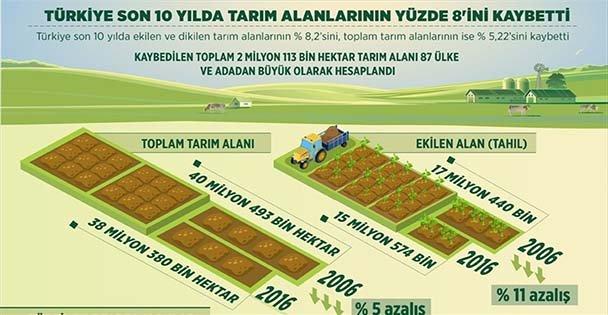 Türkiye tarım alanlarının yüzde 8,2'sini kaybetti